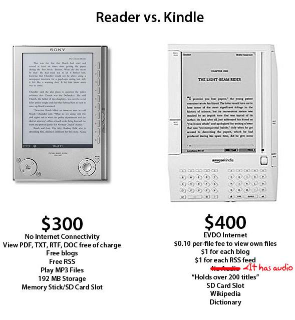 Kindle Vs Sony Reader: Amazon Kindle 电子书阅读器 · [ I D 公 社 ]