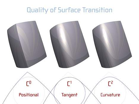 surface continuity