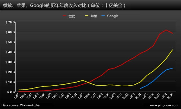 microsoft apple google revenue