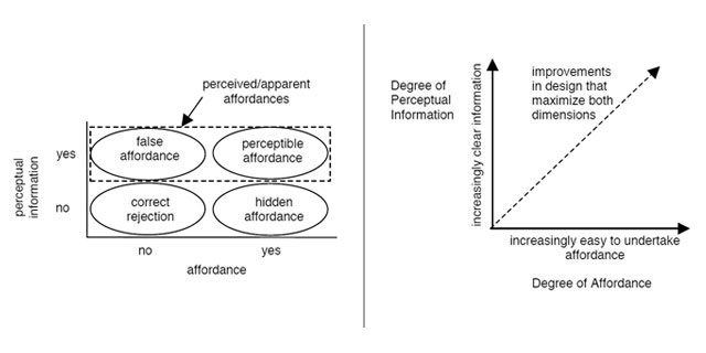 Affordance(可供性)和设计(转载) - 800bu - {800Bu}