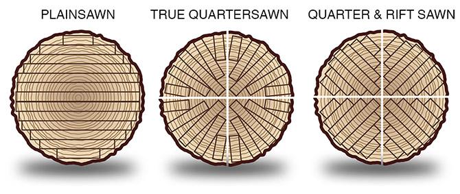 Plain Sawn Vs Quater Sawn Vs Rift Sawn