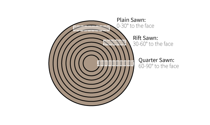 Plain Sawn Vs Quater Saw Vs Rift Sawn